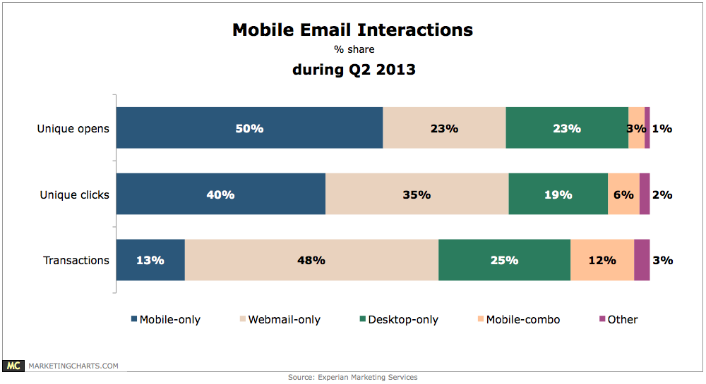 Mobile-Email-Interactions-in-Q2-Sept2013