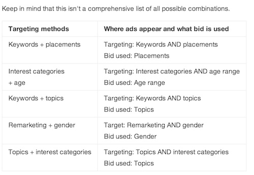 target and bid adwords combination