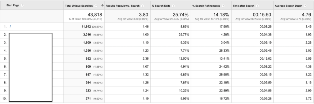 search pages report