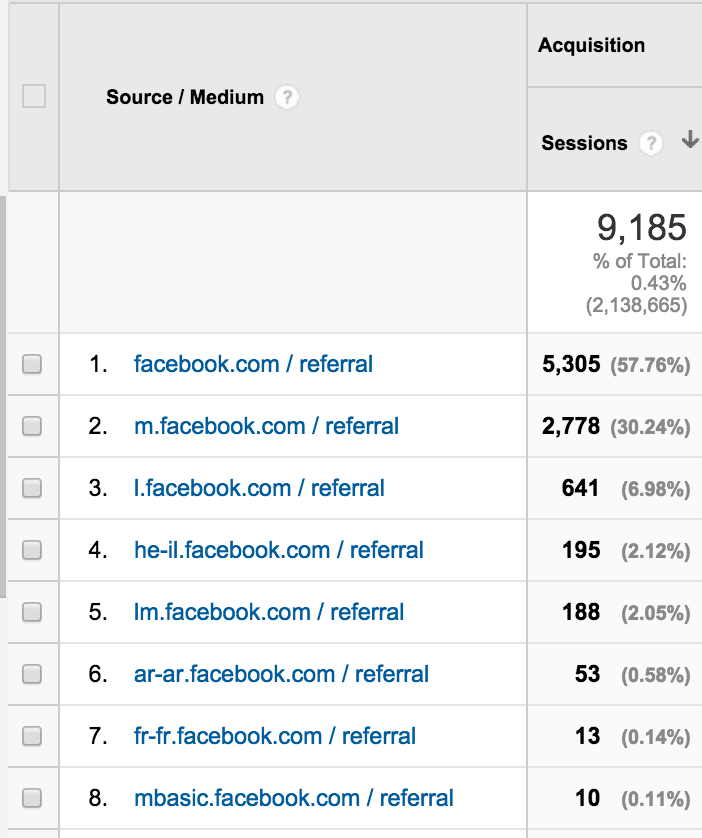 google analytics source-medium