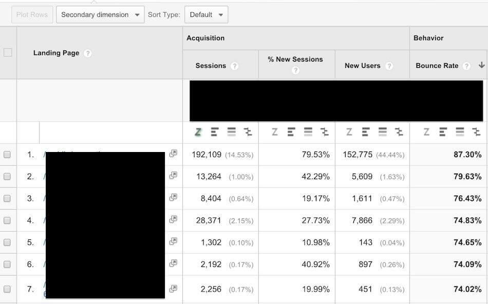 google analytics weighted sort hidden feature default sort2