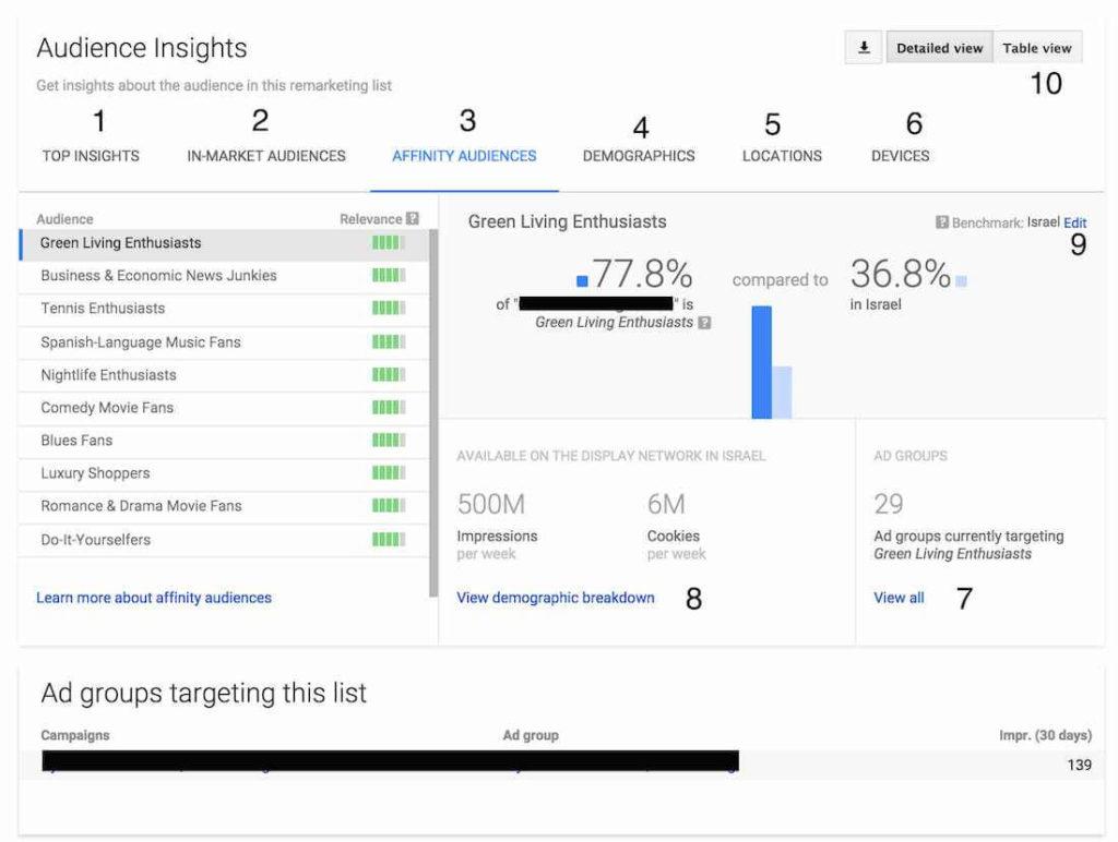 google adwords audiences insights