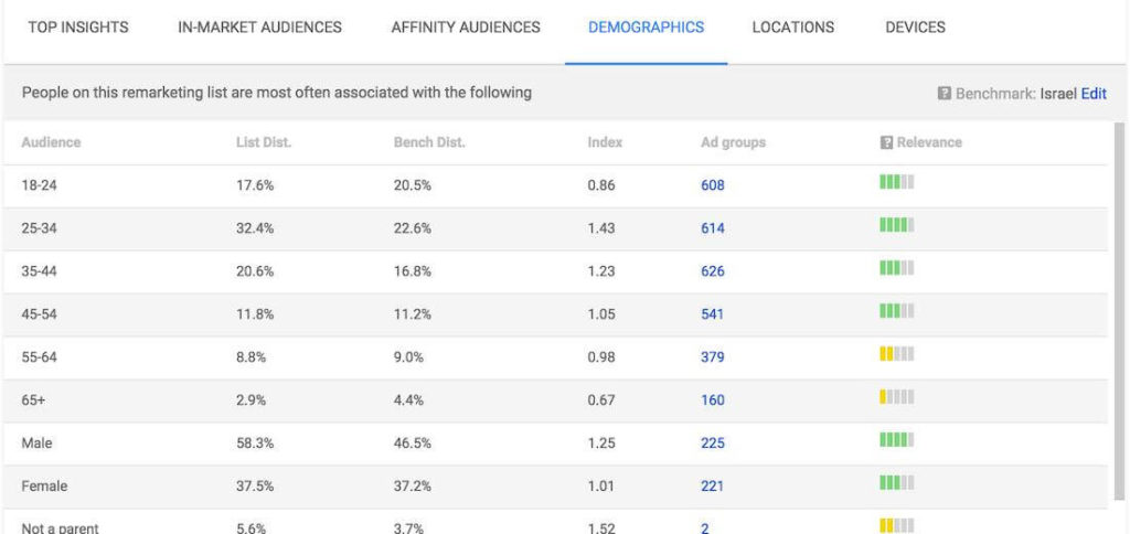 google adwords audiences insights table view