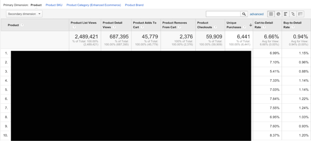 google analytics enhanced ecommerce 35