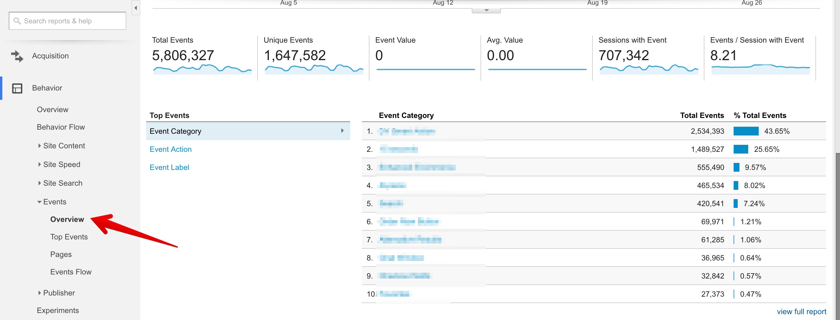 Events Overview - Google Analytics reports