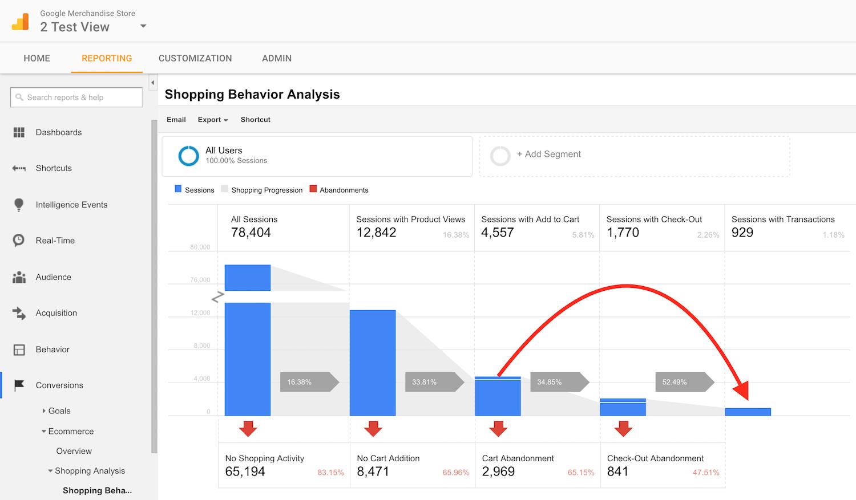 google analytics shopping behavior