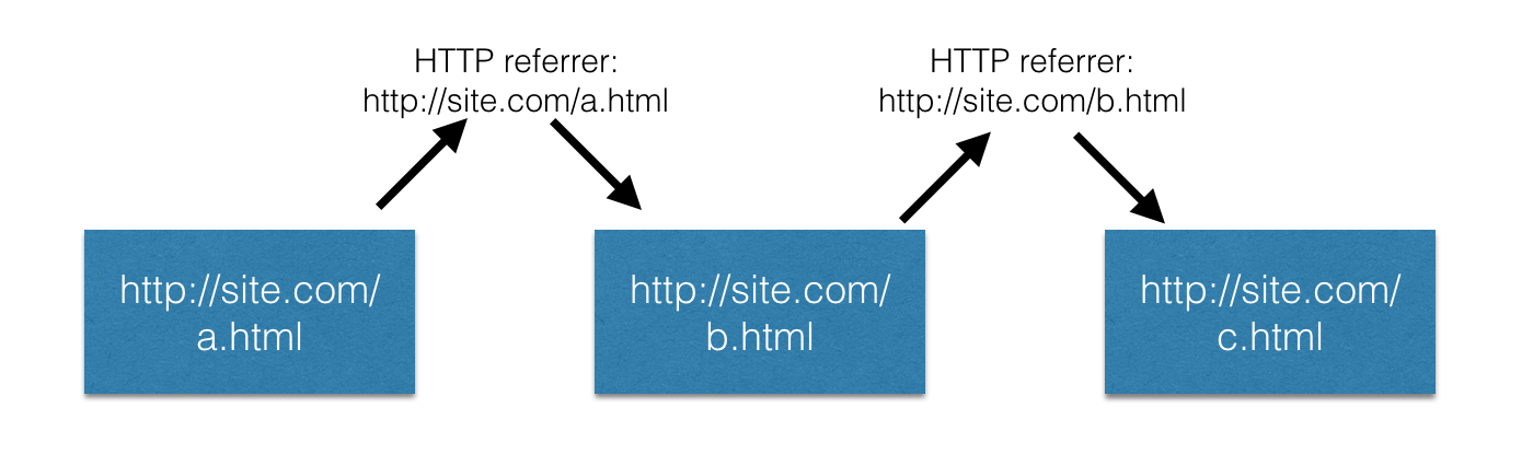 referrer http