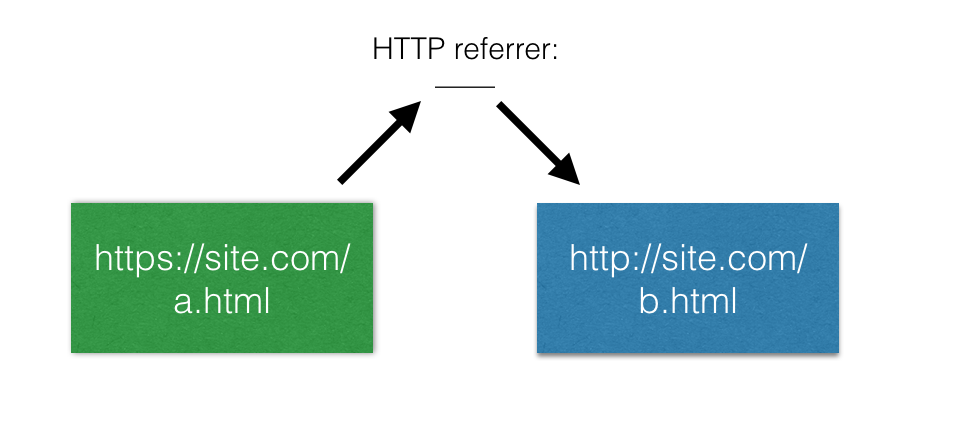 referrer https