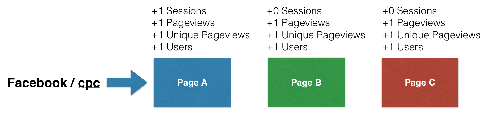 sessions users in google analytics A