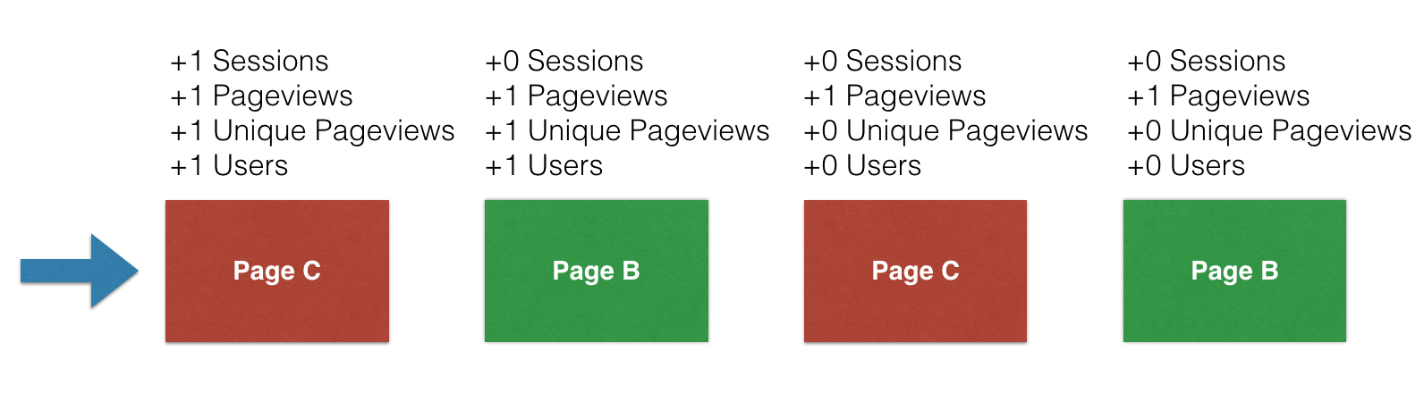 sessions users in google analytics B
