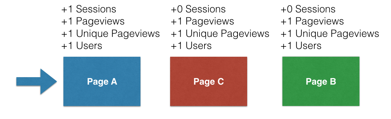 sessions users in google analytics C