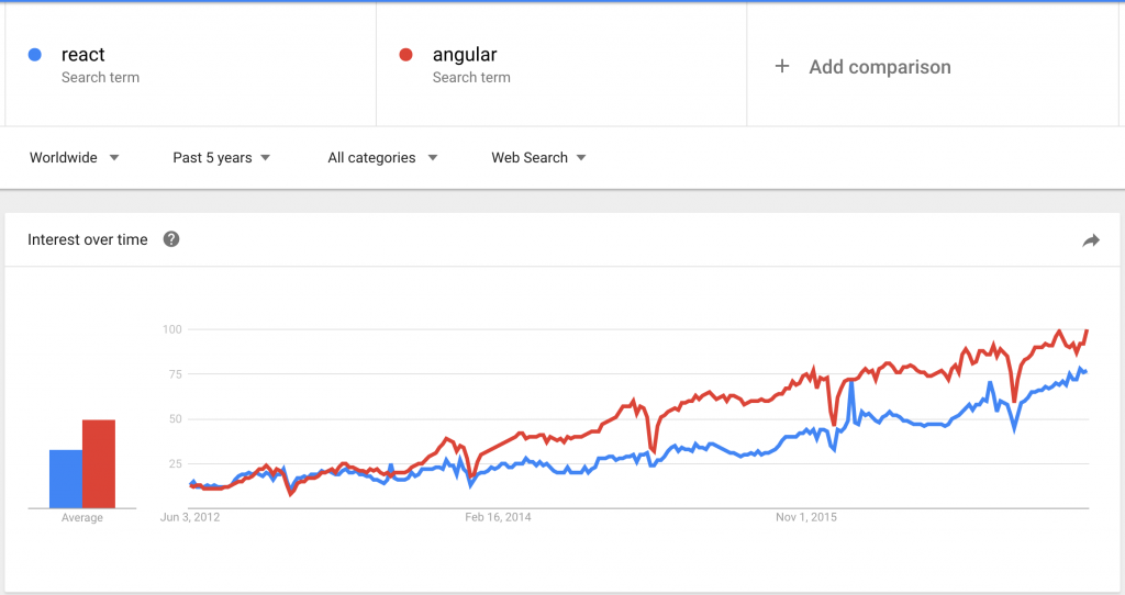 react vs angular trends