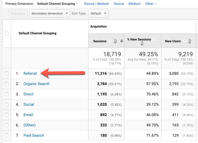 refferal traffic channel analytics