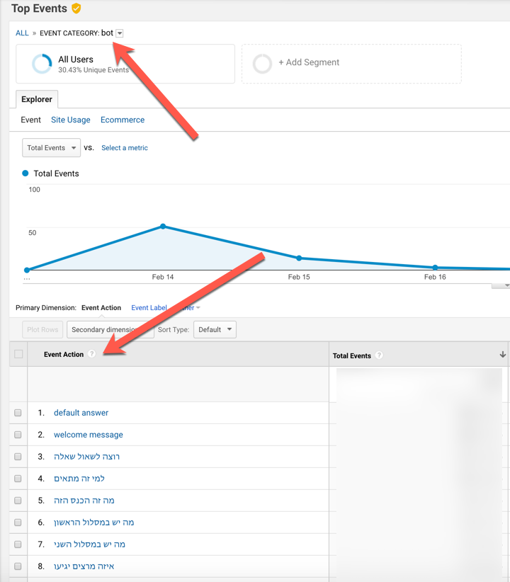 bot data in google analytics