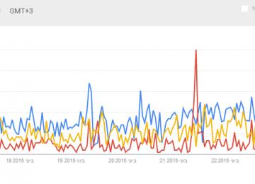 גוגל השיקה את העדכון הגדול ביותר ל-Google Trends בשנים האחרונות