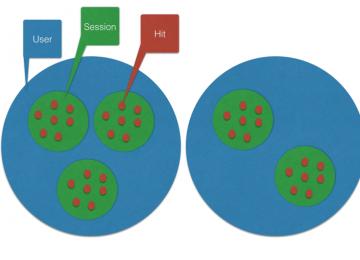 מושגי יסוד בגוגל אנליטיקס – Custom Dimensions & Custom Metrics
